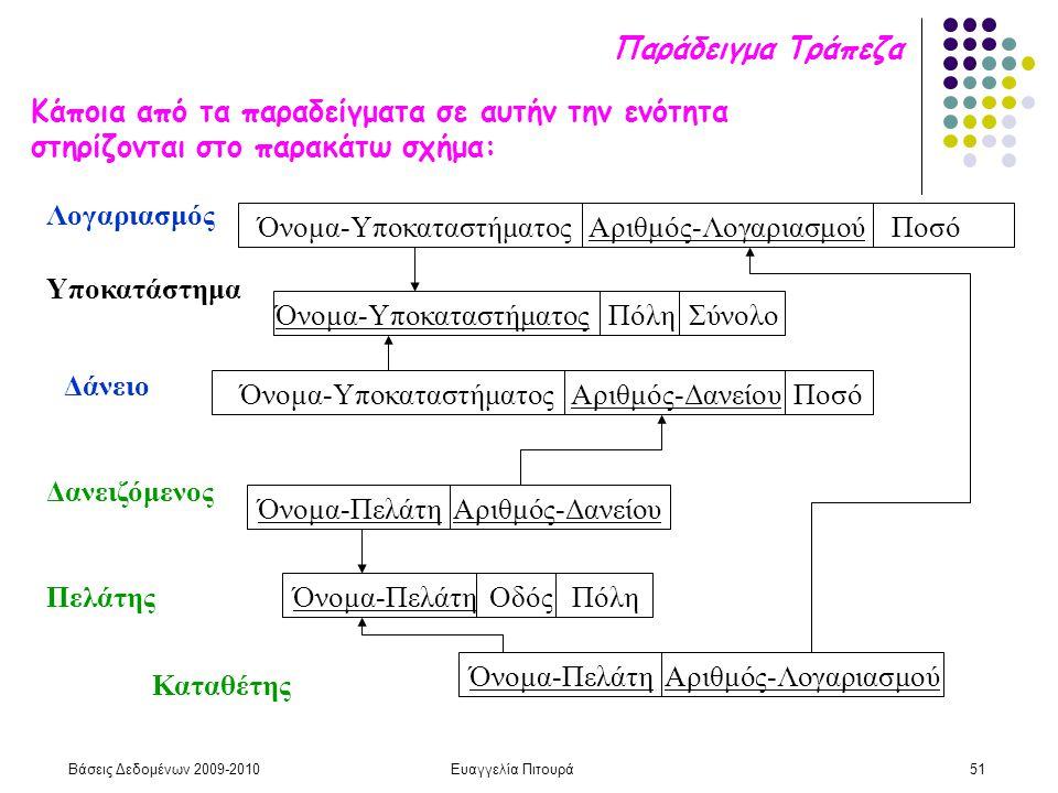 Βάσεις Δεδομένων 2009-2010Ευαγγελία Πιτουρά51 Παράδειγμα Τράπεζα Λογαριασμός Υποκατάστημα Πελάτης Καταθέτης Δάνειο Όνομα-Υποκαταστήματος Αριθμός-Λογαρ