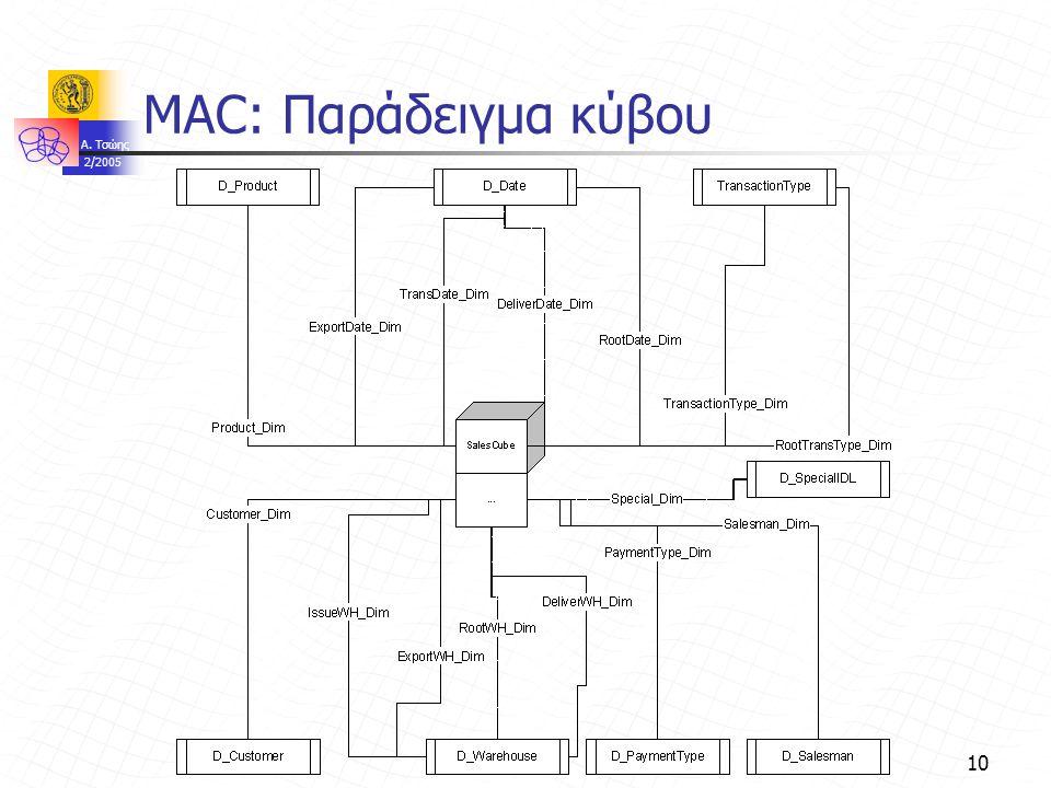 A. Τσώης 2/2005 10 MAC: Παράδειγμα κύβου