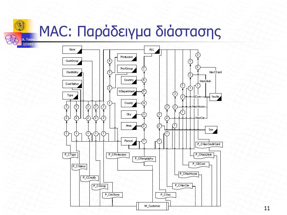 A. Τσώης 2/2005 11 MAC: Παράδειγμα διάστασης