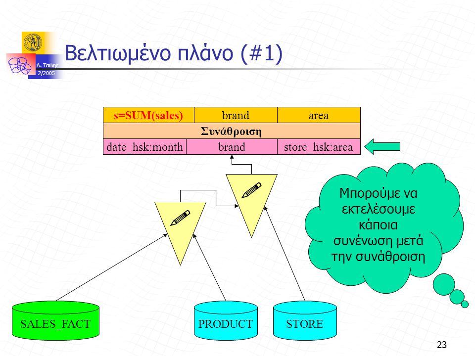 A. Τσώης 2/2005 23 Βελτιωμένο πλάνο (#1)   PRODUCTSTORESALES_FACT Συνάθροιση brandarea brandGroup By:monthbrandareadate_hsk:month s=SUM(sales) store