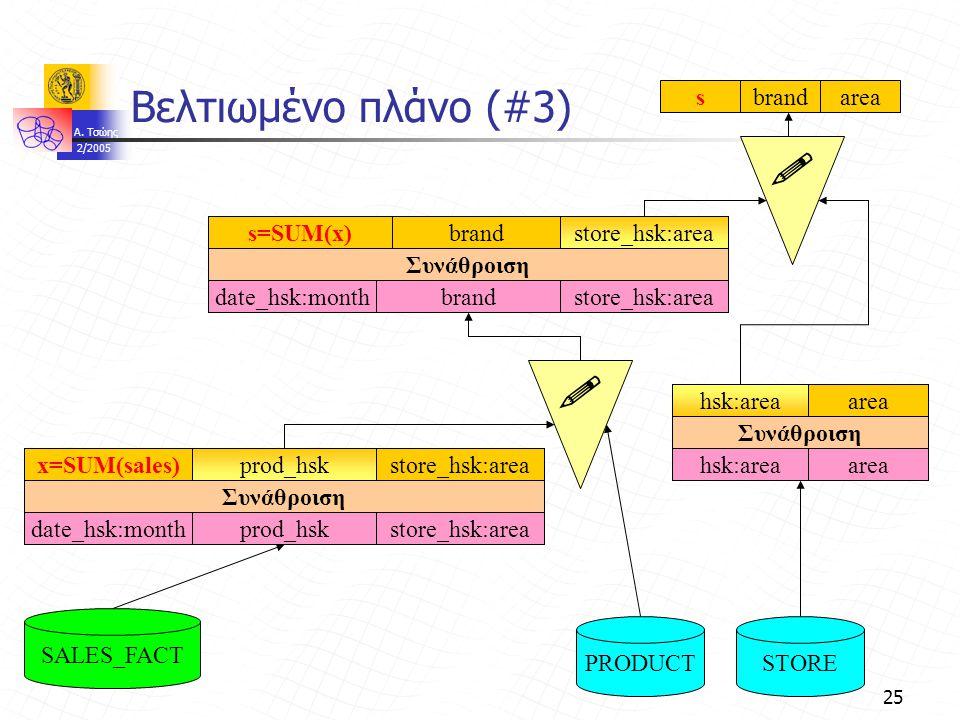 A. Τσώης 2/2005 25 Βελτιωμένο πλάνο (#3)   PRODUCTSTORE SALES_FACT Συνάθροιση brandstore_hsk:area brandGroup By:monthbrandstore_hsk:areadate_hsk:mon
