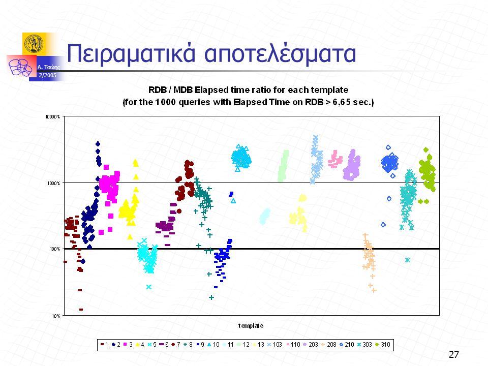 A. Τσώης 2/2005 27 Πειραματικά αποτελέσματα