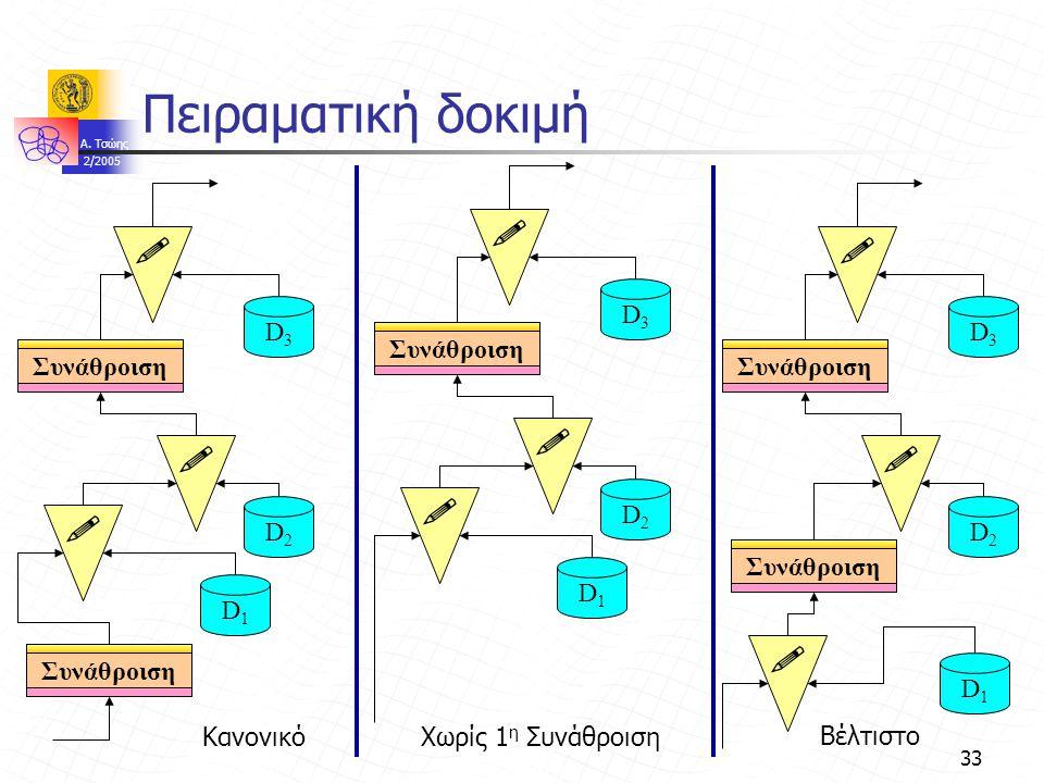A. Τσώης 2/2005 33 Πειραματική δοκιμή D1D1 Συνάθροιση  D2D2 D3D3   D1D1  D2D2 D3D3   D1D1  D2D2 D3D3   ΚανονικόΧωρίς 1 η Συνάθροιση Βέλτιστο
