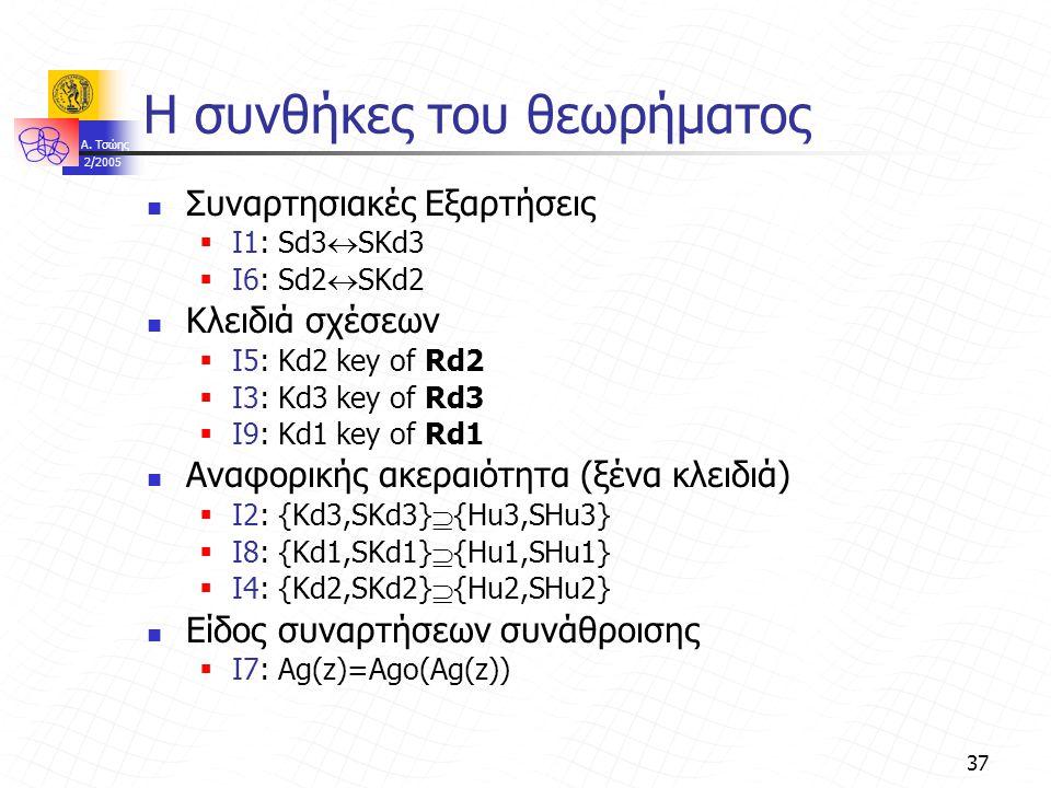 A. Τσώης 2/2005 37 Η συνθήκες του θεωρήματος Συναρτησιακές Εξαρτήσεις  I1: Sd3  SKd3  I6: Sd2  SKd2 Κλειδιά σχέσεων  I5: Kd2 key of Rd2  I3: Kd3