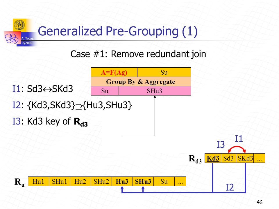 A. Τσώης 2/2005 46 Su Group By & Aggregate A=F(Ag)Su Sd3 Generalized Pre-Grouping (1) Join …Hu1SHu1Hu2SHu2Hu3SHu3 Sd3SKd3…Kd3 R d3 RuRu Case #1: Remov