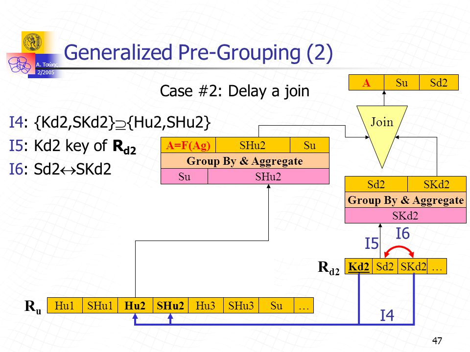 A. Τσώης 2/2005 47 Su Group By & Aggregate A=F(Ag)Su Sd2 Generalized Pre-Grouping (2) Join …Hu1SHu1Hu2SHu2Hu3SHu3 Sd2SKd2…Kd2 R d2 RuRu Case #2: Delay