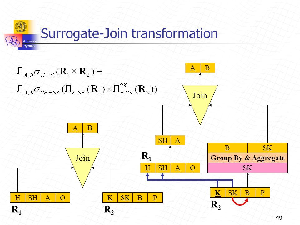 A. Τσώης 2/2005 49 Surrogate-Join transformation Join AB Group By & Aggregate SK B SHASKBPKHSHAOABH AOSKBPK R1R1 R2R2 R1R1 R2R2 K