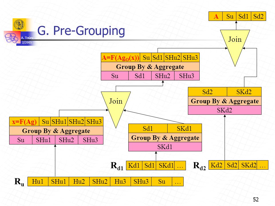 A. Τσώης 2/2005 52 G. Pre-Grouping Join Group By & Aggregate SHu3 x=F(Ag)SuSHu1SHu2SHu3 SHu1SHu2Su SKd1 Group By & Aggregate Sd1SKd1 SKd2 Group By & A