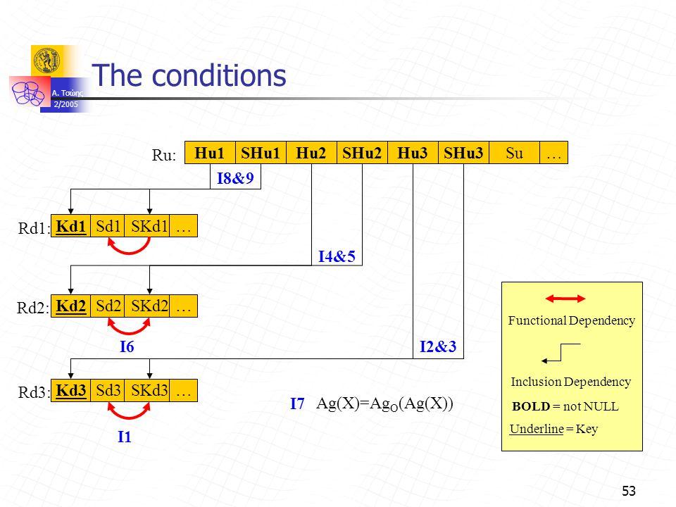 A. Τσώης 2/2005 53 The conditions Sd1SKd1… Rd1: I1 Kd1 Sd2SKd2… Rd2: Kd2 Sd3SKd3… Rd3: … Ru: Kd3 Ag(X)=Ag O (Ag(X)) Hu1SHu1Hu2SHu2Hu3SHu3Su I6I2&3 I4&