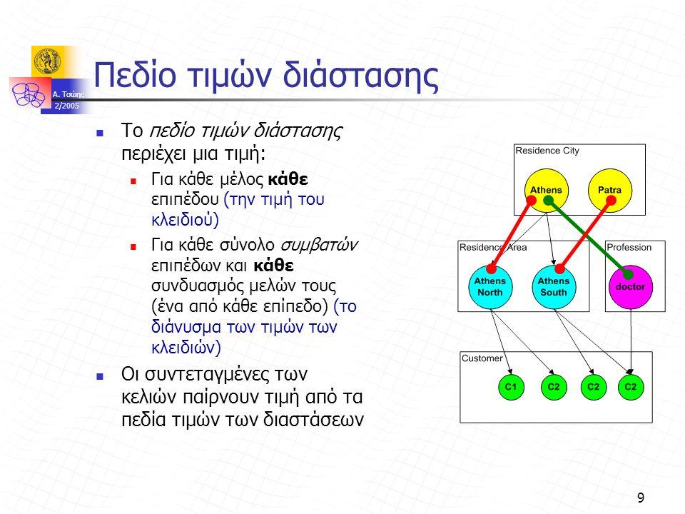 A. Τσώης 2/2005 9 Πεδίο τιμών διάστασης Το πεδίο τιμών διάστασης περιέχει μια τιμή: Για κάθε μέλος κάθε επιπέδου (την τιμή του κλειδιού) Για κάθε σύνο