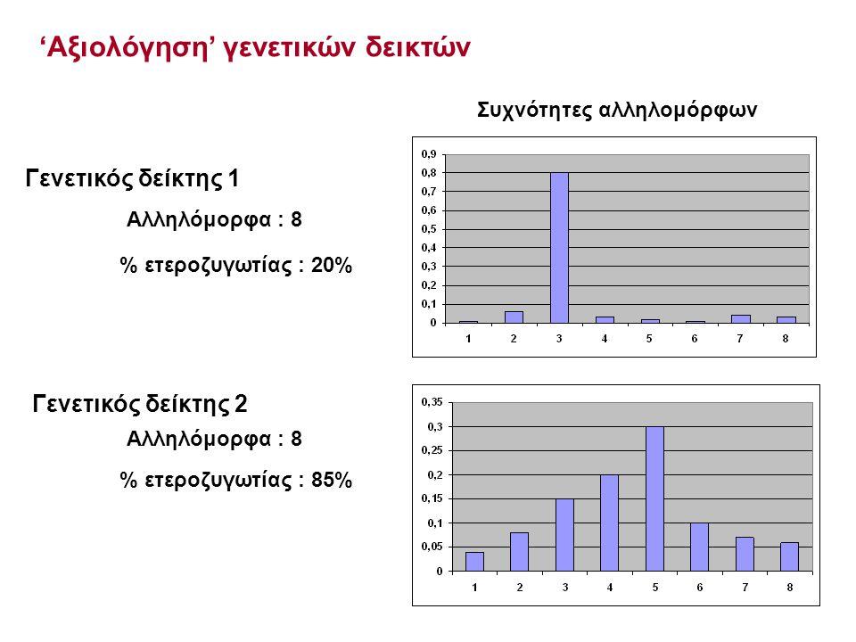 Γενετικός δείκτης 1 Αλληλόμορφα : 8 % ετεροζυγωτίας : 20% Γενετικός δείκτης 2 Αλληλόμορφα : 8 % ετεροζυγωτίας : 85% Συχνότητες αλληλομόρφων 'Αξιολόγησ