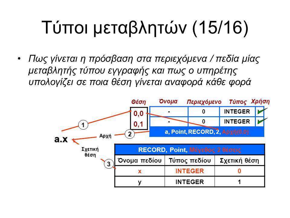 Τύποι μεταβλητών (15/16) -0INTEGER -0 a, Point, RECORD, 2, Αρχή(0,0) 0,0 0,1Θέση Όνομα Περιεχόμενο Χρήση Τύπος RECORD, Point, Μέγεθος 2 θέσεις Όνομα πεδίουΤύπος πεδίουΣχετική θέση xINTEGER0 y 1 Πως γίνεται η πρόσβαση στα περιεχόμενα / πεδία μίας μεταβλητής τύπου εγγραφής και πως ο υπηρέτης υπολογίζει σε ποια θέση γίνεται αναφορά κάθε φορά a.x Αρχή Σχετικήθέση 2 1 3