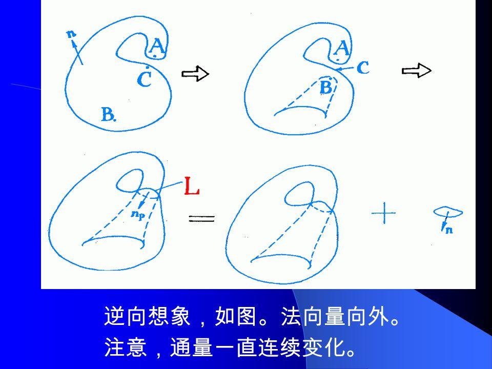 以 L 为边界,作一曲面 M ,将 M 平移一小段 距离 dx ,变为 M ' ,再反向平移 dx ,变为 M 。 让原三面分别只与 M , M` , M 之一相连,则 得一新曲面,为一封闭曲面。其通量为 0 或 4πA( 由 O 位置决定 ) 。