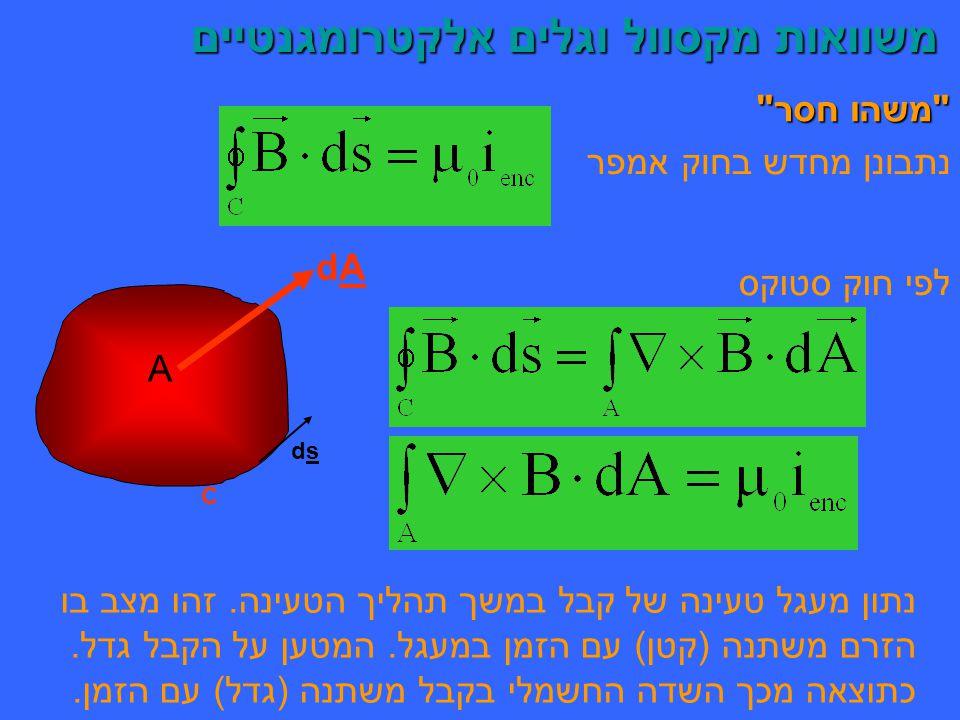משוואות מקסוול וגלים אלקטרומגנטיים משוואות מקסוול וגלים אלקטרומגנטיים משהו חסר נתבונן מחדש בחוק אמפר לפי חוק סטוקס dsds C A dAdA נתון מעגל טעינה של קבל במשך תהליך הטעינה.