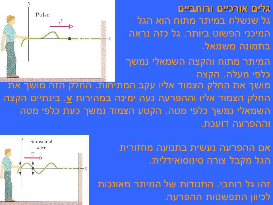 גלים אורכיים ורוחביים גל שנשלח במיתר מתוח הוא הגל המיכני הפשוט ביותר.