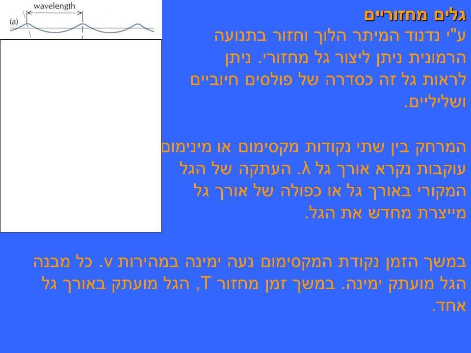 גלים מחזוריים ע י נדנוד המיתר הלוך וחזור בתנועה הרמונית ניתן ליצור גל מחזורי.