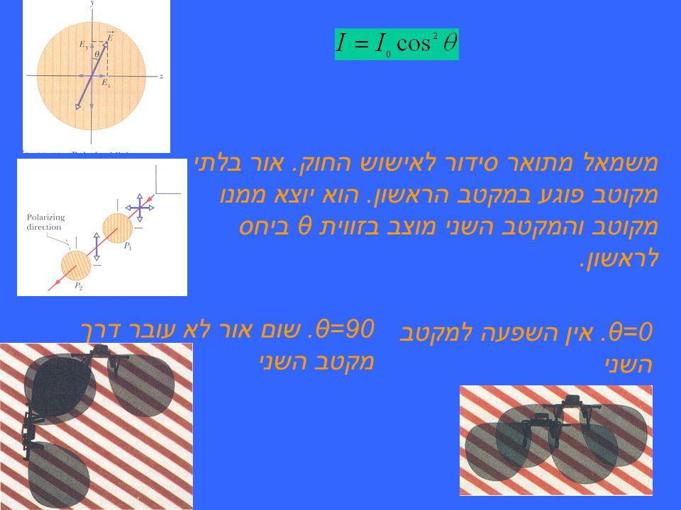 משמאל מתואר סידור לאישוש החוק.אור בלתי מקוטב פוגע במקטב הראשון.