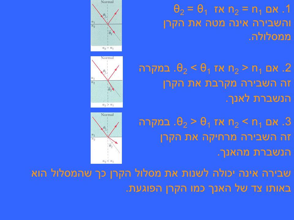 2.אם n2 n2 > n1 n1 אז θ2 θ2 < θ 1. במקרה זה השבירה מקרבת את הקרן הנשברת לאנך.