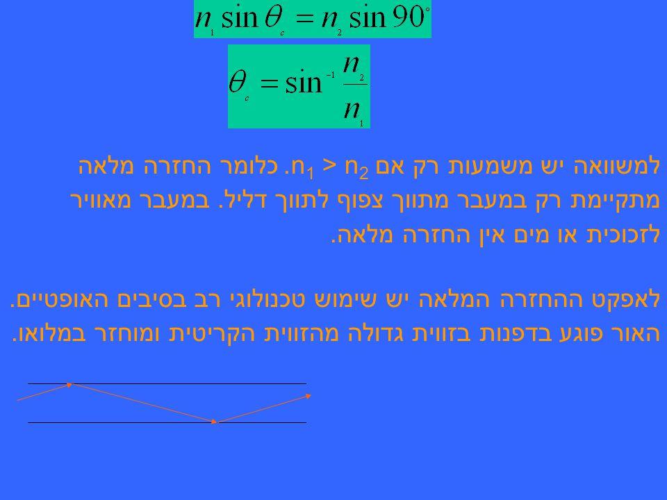 למשוואה יש משמעות רק אם n1 n1 > n2.n2. כלומר החזרה מלאה מתקיימת רק במעבר מתווך צפוף לתווך דליל.