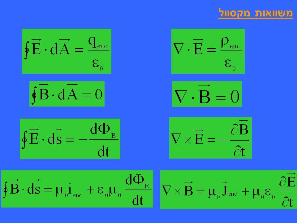 לגל, המתפשט לאורך ציר x, ויש לו שדה חשמלי בכיוון ציר y ושדה מגנטי בכיוון ציר z המשוואות מקבלות את הצורה גל סינוסואידלי מישורי מתואר ע י הצבה במשוואה
