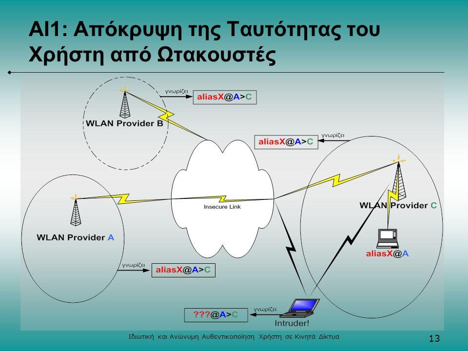 Ιδιωτική και Ανώνυμη Αυθεντικοποίηση Χρήστη σε Κινητά Δίκτυα 13 ΑΙ1: Απόκρυψη της Ταυτότητας του Χρήστη από Ωτακουστές