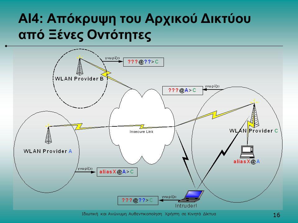 Ιδιωτική και Ανώνυμη Αυθεντικοποίηση Χρήστη σε Κινητά Δίκτυα 16 ΑΙ4: Απόκρυψη του Αρχικού Δικτύου από Ξένες Οντότητες