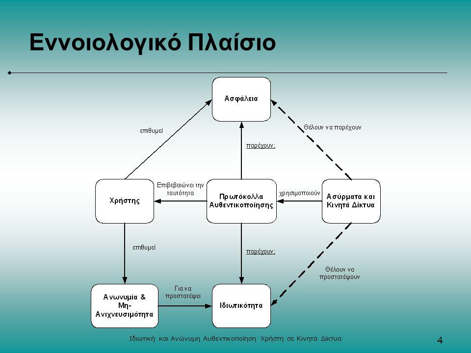 Ιδιωτική και Ανώνυμη Αυθεντικοποίηση Χρήστη σε Κινητά Δίκτυα 4 Εννοιολογικό Πλαίσιο