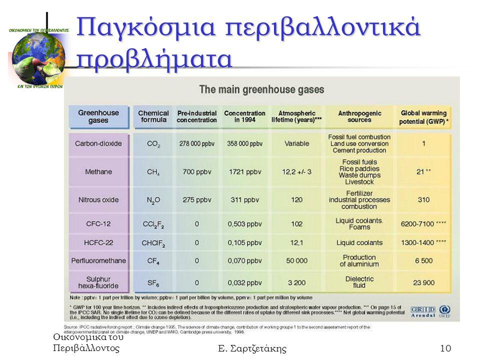 Οικονομικά του ΠεριβάλλοντοςΕ. Σαρτζετάκης10 Παγκόσμια περιβαλλοντικά προβλήματα