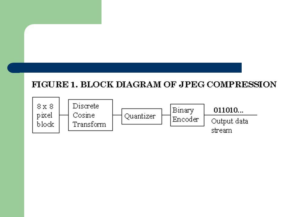 Η μήτρα κβαντοποίησης (3) Για καλλίτερη ομαδοποίηση των μηδενικών γίνεται καταγραφή των συντελεστών με μέθοδο zigzag