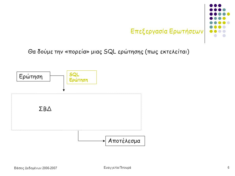 Βάσεις Δεδομένων 2006-2007 Ευαγγελία Πιτουρά6 Επεξεργασία Ερωτήσεων Αποτέλεσμα Ερώτηση SQL Ερώτηση ΣΒΔ Θα δούμε την «πορεία» μιας SQL ερώτησης (πως εκτελείται)