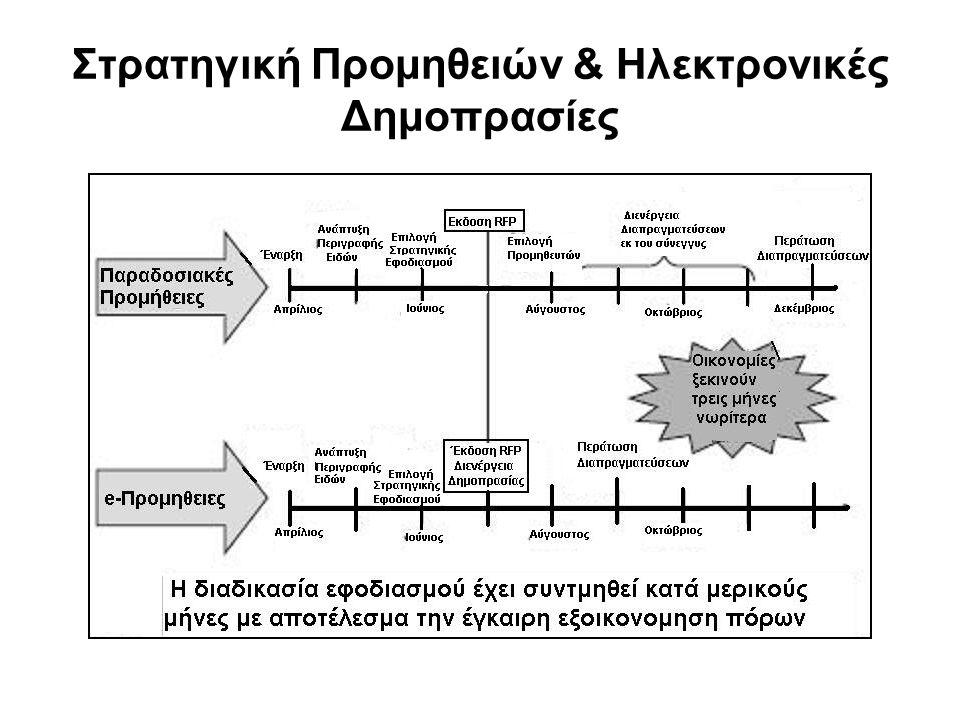 Στρατηγική Προμηθειών & Ηλεκτρονικές Δημοπρασίες