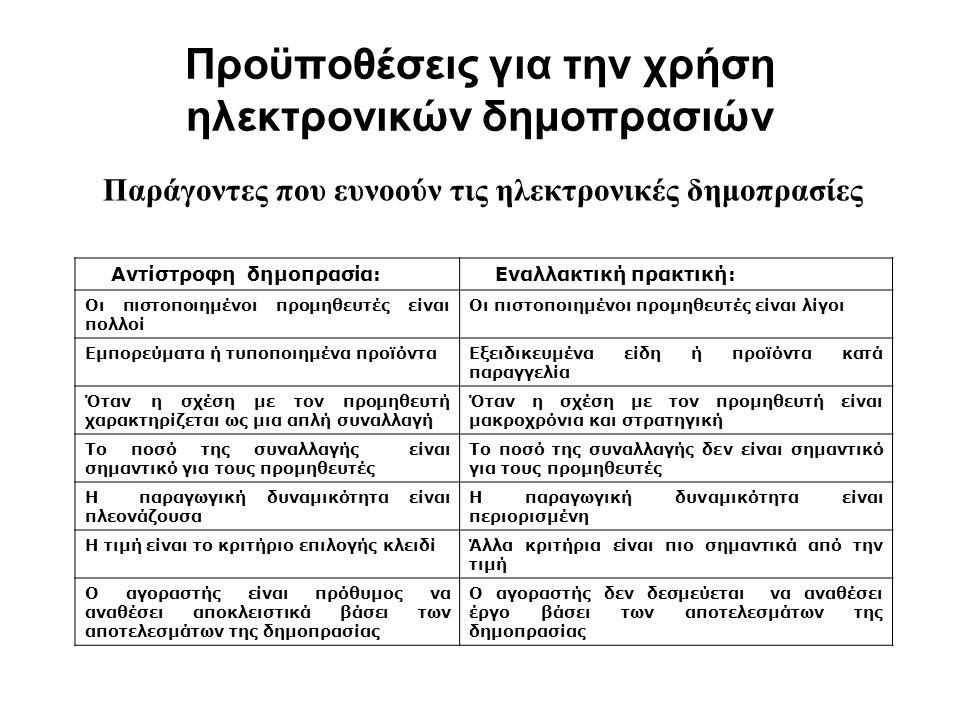 Προϋποθέσεις για την χρήση ηλεκτρονικών δημοπρασιών Παράγοντες που ευνοούν τις ηλεκτρονικές δημοπρασίες Αντίστροφη δημοπρασία: Εναλλακτική πρακτική: Οι πιστοποιημένοι προμηθευτές είναι πολλοί Οι πιστοποιημένοι προμηθευτές είναι λίγοι Εμπορεύματα ή τυποποιημένα προϊόνταΕξειδικευμένα είδη ή προϊόντα κατά παραγγελία Όταν η σχέση με τον προμηθευτή χαρακτηρίζεται ως μια απλή συναλλαγή Όταν η σχέση με τον προμηθευτή είναι μακροχρόνια και στρατηγική Το ποσό της συναλλαγής είναι σημαντικό για τους προμηθευτές Το ποσό της συναλλαγής δεν είναι σημαντικό για τους προμηθευτές Η παραγωγική δυναμικότητα είναι πλεονάζουσα Η παραγωγική δυναμικότητα είναι περιορισμένη Η τιμή είναι το κριτήριο επιλογής κλειδίΆλλα κριτήρια είναι πιο σημαντικά από την τιμή Ο αγοραστής είναι πρόθυμος να αναθέσει αποκλειστικά βάσει των αποτελεσμάτων της δημοπρασίας Ο αγοραστής δεν δεσμεύεται να αναθέσει έργο βάσει των αποτελεσμάτων της δημοπρασίας