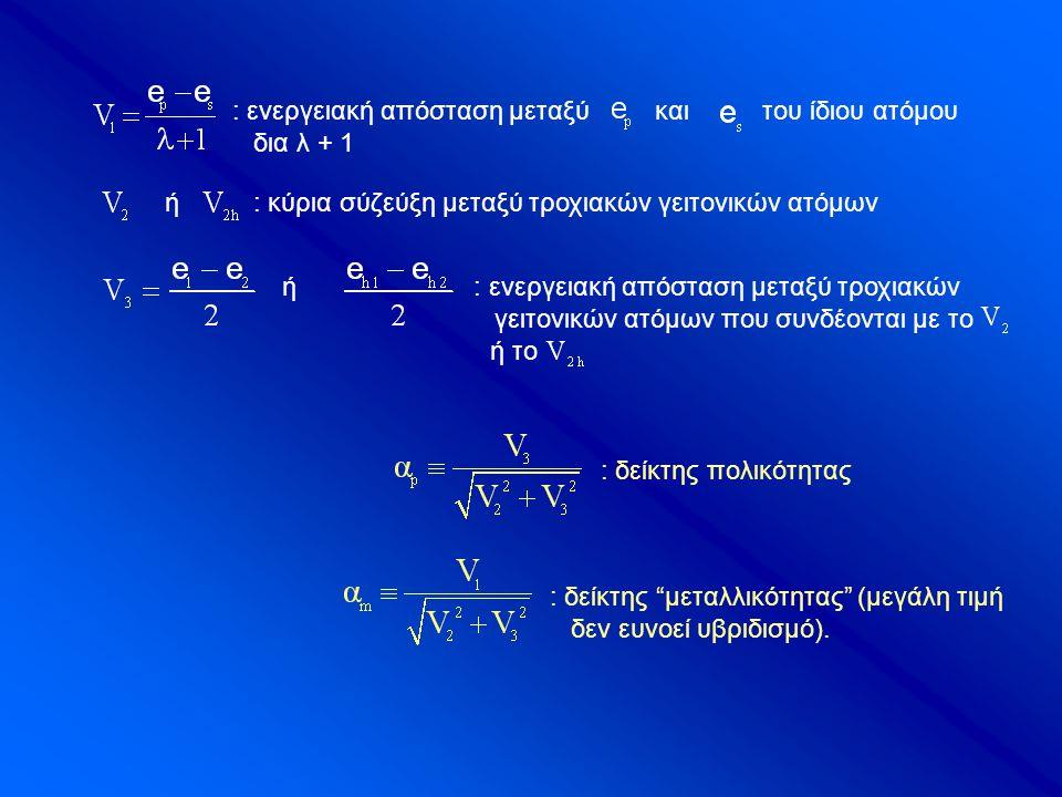 ή : κύρια σύζεύξη μεταξύ τροχιακών γειτονικών ατόμων : ενεργειακή απόσταση μεταξύ και του ίδιου ατόμου δια λ + 1 ή : ενεργειακή απόσταση μεταξύ τροχιακών γειτονικών ατόμων που συνδέονται με το ή το : δείκτης πολικότητας : δείκτης μεταλλικότητας (μεγάλη τιμή δεν ευνοεί υβριδισμό).
