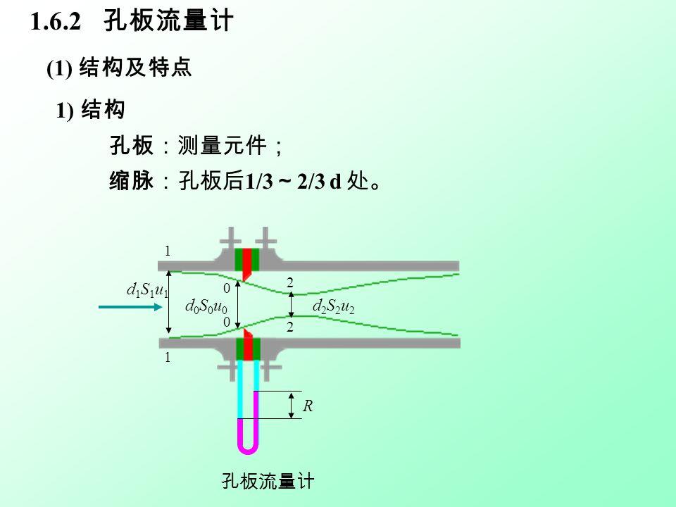 1.6.2 孔板流量计 (1) 结构及特点 1) 结构 孔板:测量元件; 缩脉:孔板后 1/3 ~ 2/3 d 处。 R 1 2 1 0 0 2 d1S1u1d1S1u1 d0S0u0d0S0u0 d2S2u2d2S2u2 孔板流量计
