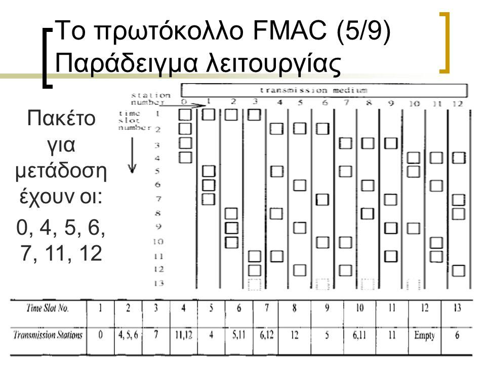 Τετάρτη, 15 Ιουλίου 20159 Το πρωτόκολλο FMAC (5/9) Παράδειγμα λειτουργίας Πακέτο για μετάδοση έχουν οι: 0, 4, 5, 6, 7, 11, 12