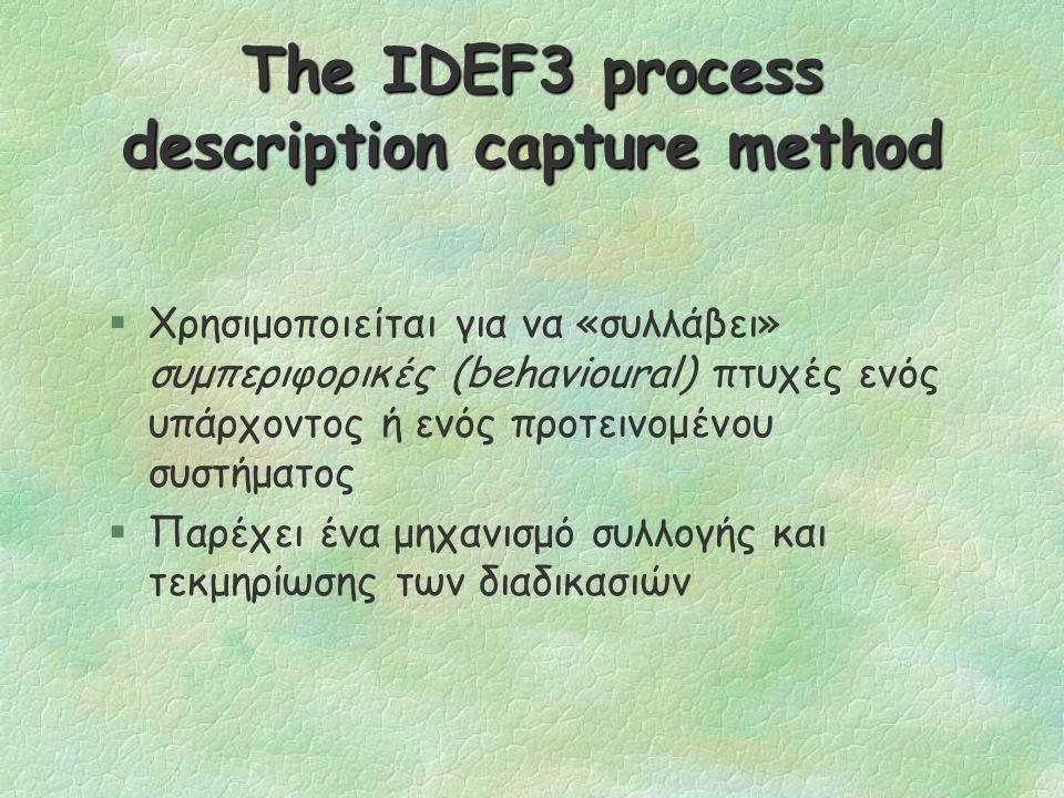 The IDEF3 process description capture method §Χρησιμοποιείται για να «συλλάβει» συμπεριφορικές (behavioural) πτυχές ενός υπάρχοντος ή ενός προτεινομένου συστήματος §Παρέχει ένα μηχανισμό συλλογής και τεκμηρίωσης των διαδικασιών