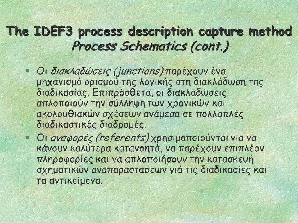 Tο μοντέλο EPC Γραφικές Οντότητες (2/2)