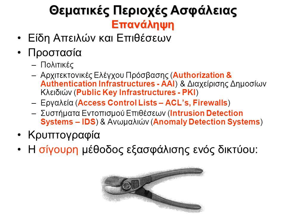 Θεματικές Περιοχές Ασφάλειας Επανάληψη Είδη Απειλών και Επιθέσεων Προστασία –Πολιτικές –Αρχιτεκτονικές Ελέγχου Πρόσβασης (Authorization & Authentication Infrastructures - ΑΑΙ) & Διαχείρισης Δημοσίων Κλειδιών (Public Key Infrastructures - PKI) –Εργαλεία (Access Control Lists – ACL's, Firewalls) –Συστήματα Εντοπισμού Επιθέσεων (Intrusion Detection Systems – IDS) & Ανωμαλιών (Anomaly Detection Systems) Κρυπτογραφία Η σίγουρη μέθοδος εξασφάλισης ενός δικτύου: