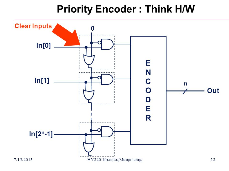7/15/2015HY220: Ιάκωβος Μαυροειδής12 Priority Encoder : Think H/W 0 ENCODERENCODER n Clear Inputs Out In[1] In[0] In[2 n -1]