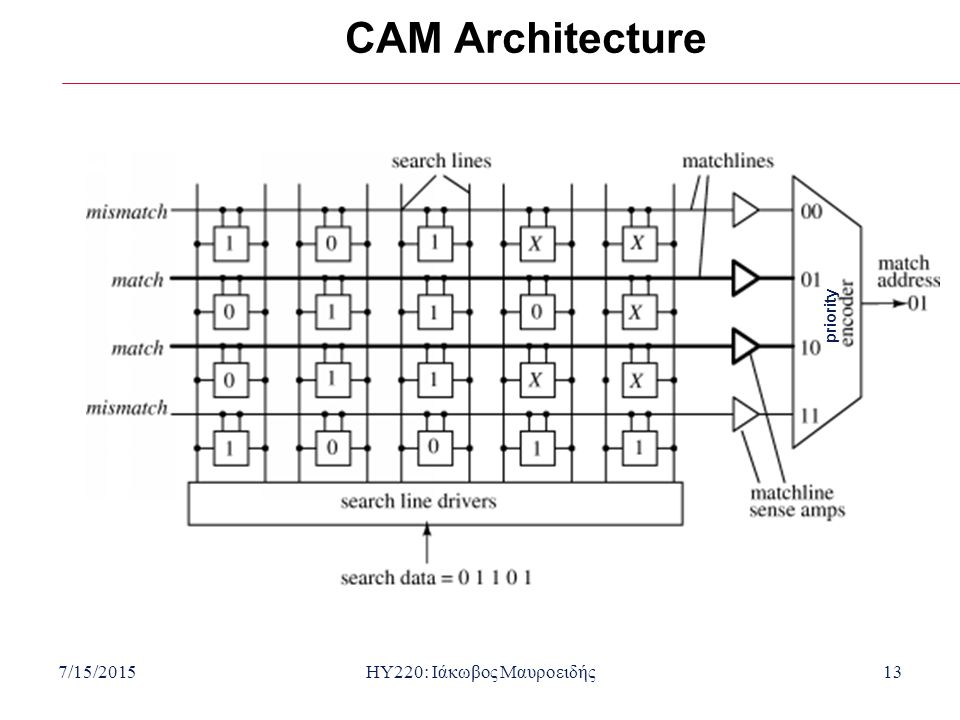 7/15/2015HY220: Ιάκωβος Μαυροειδής14 Routing with Content-Addressable Memory (CAM) Simplified routing table.