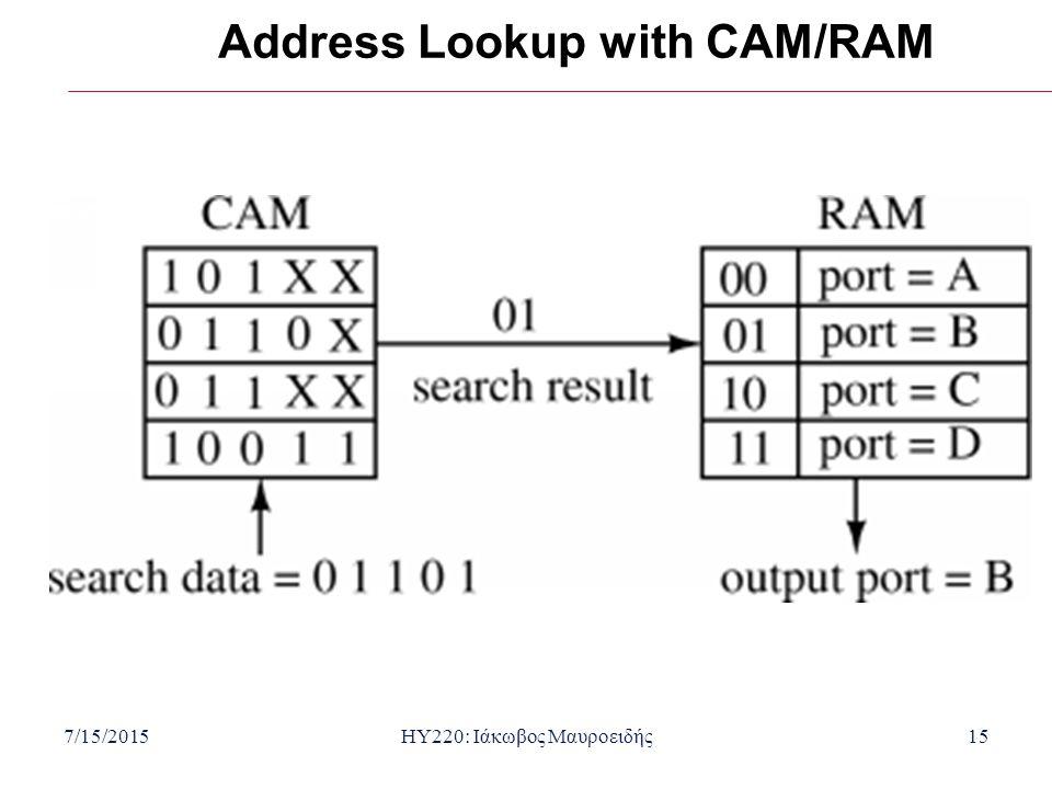 7/15/2015HY220: Ιάκωβος Μαυροειδής15 Address Lookup with CAM/RAM