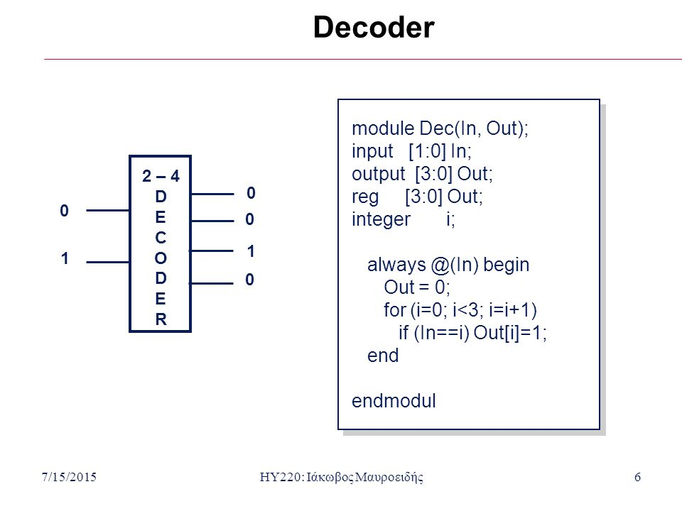 7/15/2015HY220: Ιάκωβος Μαυροειδής6 Decoder 2 – 4 D E C O D E R 0 1 0 0 0 1 module Dec(In, Out); input [1:0] In; output [3:0] Out; reg [3:0] Out; integer i; always @(In) begin Out = 0; for (i=0; i<3; i=i+1) if (In==i) Out[i]=1; end endmodul module Dec(In, Out); input [1:0] In; output [3:0] Out; reg [3:0] Out; integer i; always @(In) begin Out = 0; for (i=0; i<3; i=i+1) if (In==i) Out[i]=1; end endmodul