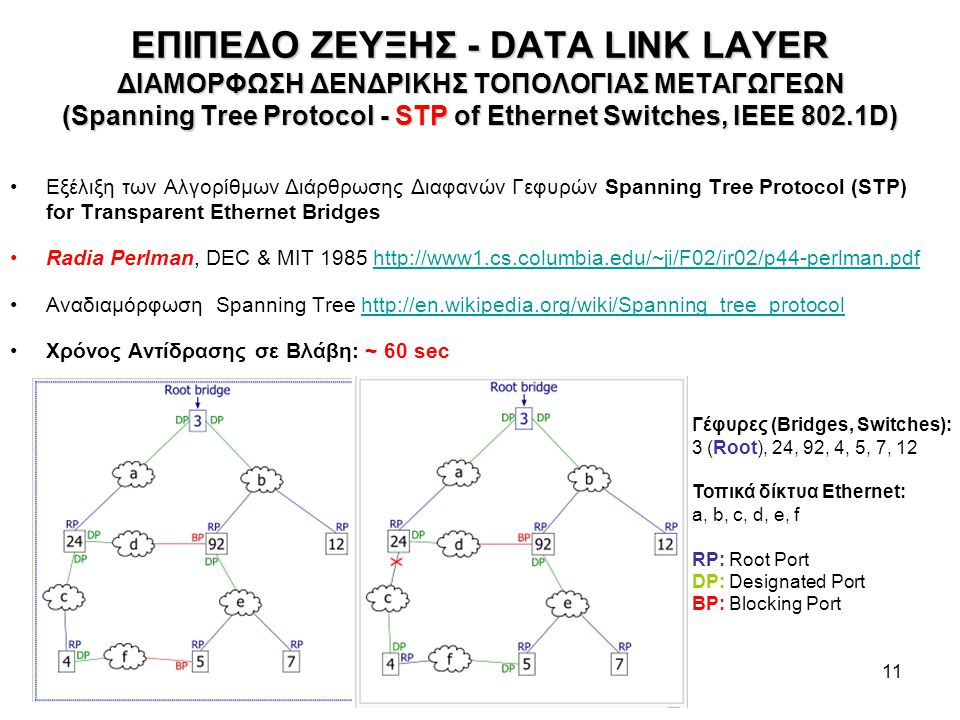 11 ΕΠΙΠΕΔΟ ΖΕΥΞΗΣ - DATA LINK LAYER ΔΙΑΜΟΡΦΩΣΗ ΔΕΝΔΡΙΚΗΣ ΤΟΠΟΛΟΓΙΑΣ ΜΕΤΑΓΩΓΕΩΝ (Spanning Tree Protocol - STP of Ethernet Switches, IEEE 802.1D) Εξέλιξη των Αλγορίθμων Διάρθρωσης Διαφανών Γεφυρών Spanning Tree Protocol (STP) for Transparent Ethernet Bridges Radia Perlman, DEC & MIT 1985 http://www1.cs.columbia.edu/~ji/F02/ir02/p44-perlman.pdfhttp://www1.cs.columbia.edu/~ji/F02/ir02/p44-perlman.pdf Αναδιαμόρφωση Spanning Tree http://en.wikipedia.org/wiki/Spanning_tree_protocol http://en.wikipedia.org/wiki/Spanning_tree_protocol Χρόνος Αντίδρασης σε Βλάβη: ~ 60 sec Γέφυρες (Bridges, Switches): 3 (Root), 24, 92, 4, 5, 7, 12 Τοπικά δίκτυα Ethernet: a, b, c, d, e, f RP: Root Port DP: Designated Port BP: Blocking Port