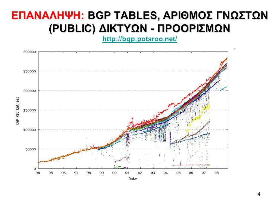 4 ΕΠΑΝΑΛΗΨΗ: BGP TABLES, ΑΡΙΘΜΟΣ ΓΝΩΣΤΩΝ (PUBLIC) ΔΙΚΤΥΩΝ - ΠΡΟΟΡΙΣΜΩΝ ΕΠΑΝΑΛΗΨΗ: BGP TABLES, ΑΡΙΘΜΟΣ ΓΝΩΣΤΩΝ (PUBLIC) ΔΙΚΤΥΩΝ - ΠΡΟΟΡΙΣΜΩΝ http://bgp.potaroo.net/ http://bgp.potaroo.net/