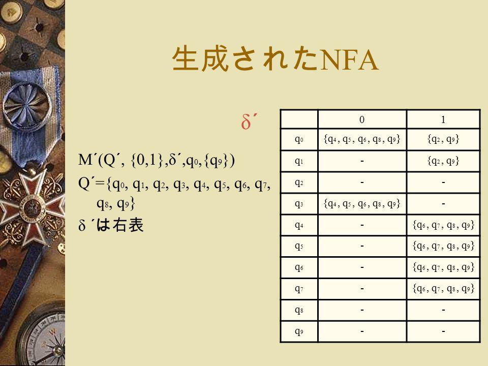 生成された NFA M´(Q´, {0,1},δ´,q 0,{q 9 }) Q´={q 0, q 1, q 2, q 3, q 4, q 5, q 6, q 7, q 8, q 9 } δ ´ は右表 01 q0q0 {q 4, q 5, q 6, q 8, q 9 }{q 2, q 9 } q1q1 - q2q2 -- q3q3 {q 4, q 5, q 6, q 8, q 9 }- q4q4 -{q 6, q 7, q 8, q 9 } q5q5 - q6q6 - q7q7 - q8q8 -- q9q9 -- δ´δ´