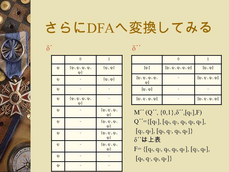さらに DFA へ変換してみる 01 q0q0 {q 4, q 5, q 6, q 8, q 9 } {q 2, q 9 } q1q1 - q2q2 -- q3q3 {q 4, q 5, q 6, q 8, q 9 } - q4q4 -{q 6, q 7, q 8, q 9 } q5q5 - q6q6 - q7q7 - q8q8 -- q9q9 -- δ´δ´ 01 [q 0 ][q 4, q 5, q 6, q 8, q 9 ][q 2, q 9 ] [q 4, q 5, q 6, q 8, q 9 ] -[q 6, q 7, q 8, q 9 ] [q 2, q 9 ]-- [q 6, q 7, q 8, q 9 ]- δ´´ M´´ (Q´´, {0,1},δ´´,[q 0 ],F) Q´´={[q 0 ], [q 4, q 5, q 6, q 8, q 9 ], [q 2, q 9 ], [q 6, q 7, q 8, q 9 ]} δ´´ は上表 F= {[q 4, q 5, q 6, q 8, q 9 ], [q 2, q 9 ], [q 6, q 7, q 8, q 9 ]}