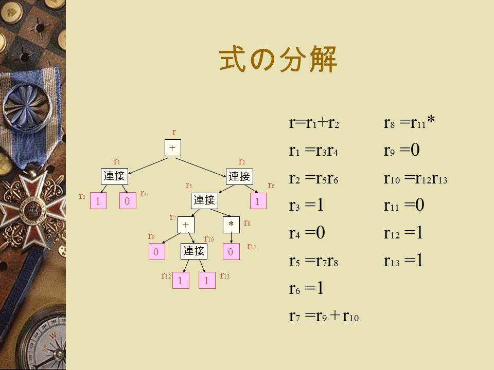 式の分解 r=r 1 +r 2 r 1 =r 3 r 4 r 2 =r 5 r 6 r 3 =1 r 4 =0 r 5 =r 7 r 8 r 6 =1 r 7 =r 9 + r 10 + + 1 連接 01 * 00 11 r r1r1 r2r2 r3r3 r4r4 r5r5 r6r6 r7r7 r8r8 r9r9 r 10 r 11 r 12 r 13 r 8 =r 11 * r 9 =0 r 10 =r 12 r 13 r 11 =0 r 12 =1 r 13 =1