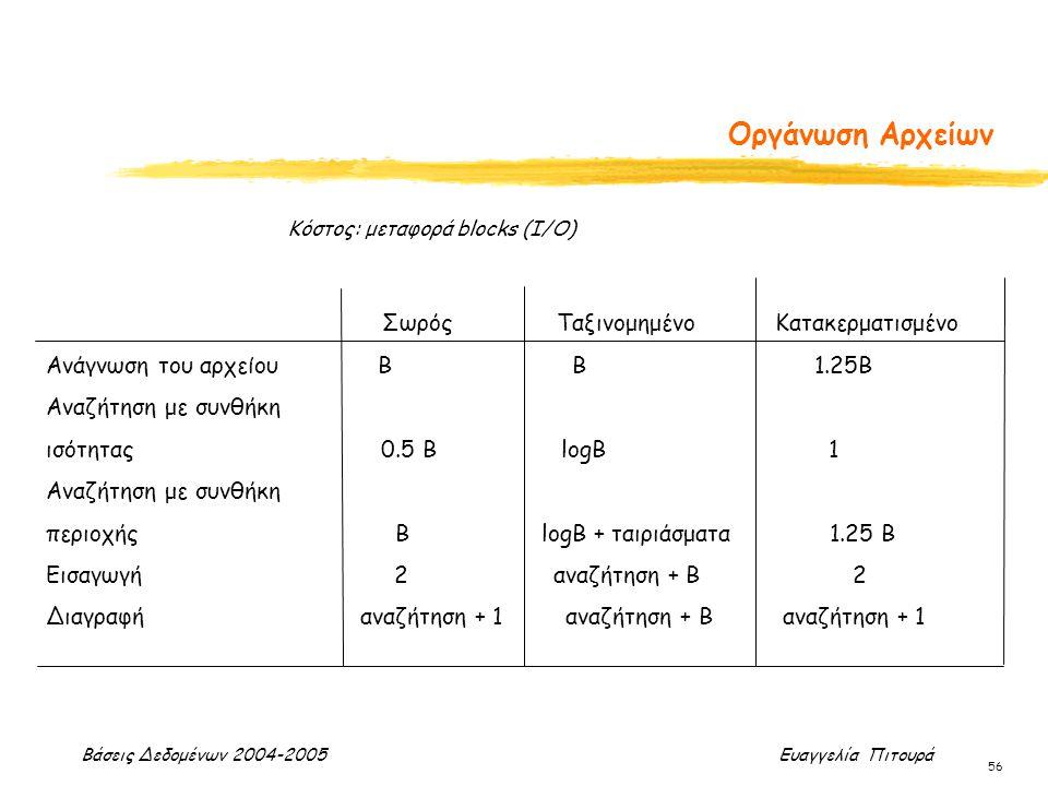 Βάσεις Δεδομένων 2004-2005 Ευαγγελία Πιτουρά 56 Οργάνωση Αρχείων Σωρός Ταξινομημένο Κατακερματισμένο Ανάγνωση του αρχείου Β B 1.25B Αναζήτηση με συνθήκη ισότητας 0.5 B logB 1 Αναζήτηση με συνθήκη περιοχής B logB + ταιριάσματα 1.25 Β Εισαγωγή 2 αναζήτηση + B 2 Διαγραφή αναζήτηση + 1 αναζήτηση + Β αναζήτηση + 1 Κόστος: μεταφορά blocks (I/O)