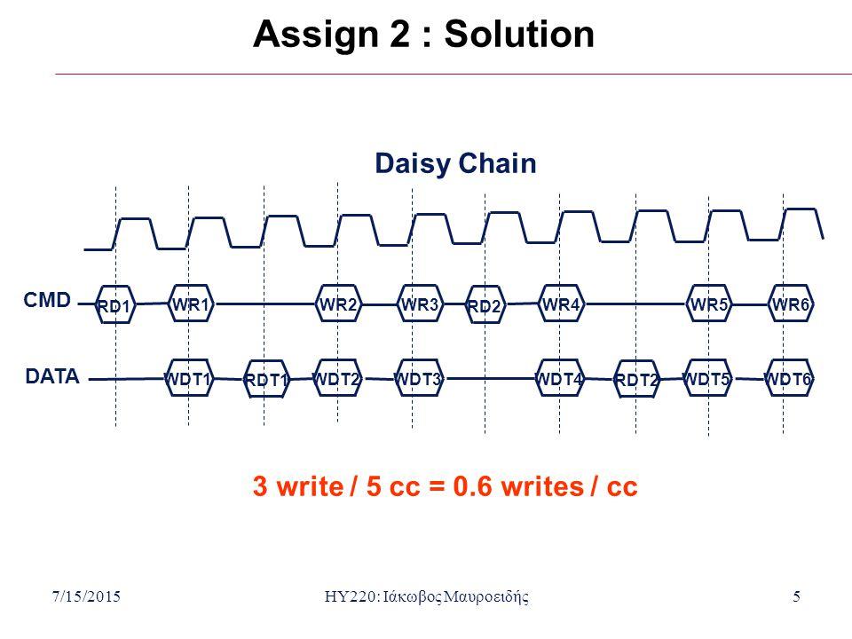 7/15/2015HY220: Ιάκωβος Μαυροειδής6 Assign 2 : Solution Centralized RR 8 write / 12 cc = 0.66 writes / cc RD1 RDT1 WDT1 WR1 WDT2 WR2 WDT3 WR3 RD2 RDT2 WDT5 WR5 WDT6 WR6 WDT7 WR7 CMD DATA WDT4 WR4 RD3 WR8 WDT8 Master1 Master2 Master1 Master2 Master1 Serves in RR fashion