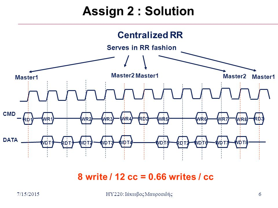 7/15/2015HY220: Ιάκωβος Μαυροειδής6 Assign 2 : Solution Centralized RR 8 write / 12 cc = 0.66 writes / cc RD1 RDT1 WDT1 WR1 WDT2 WR2 WDT3 WR3 RD2 RDT2
